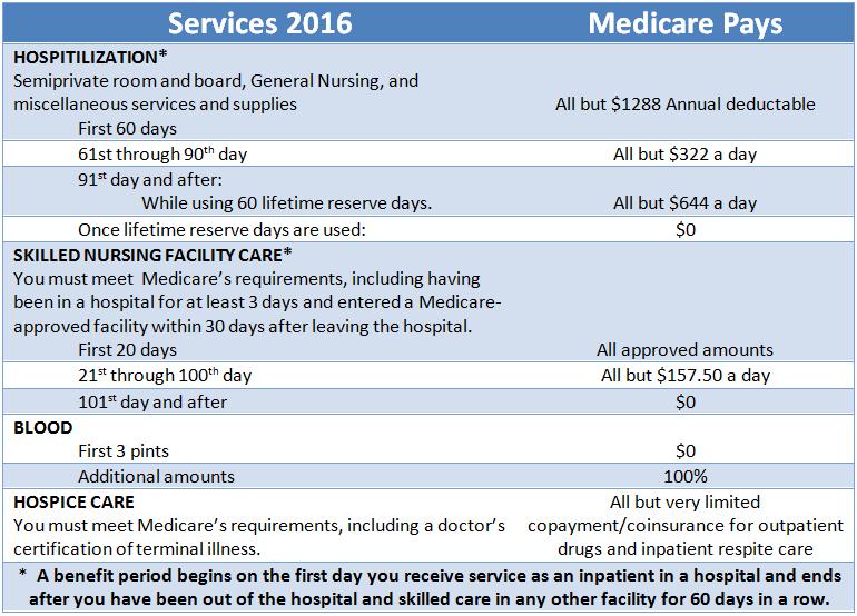 Medicare Part A chart 2016