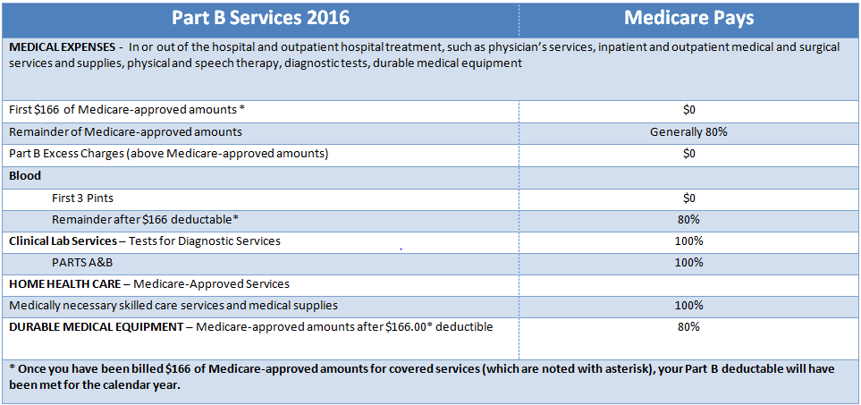 Medicare Part B chart